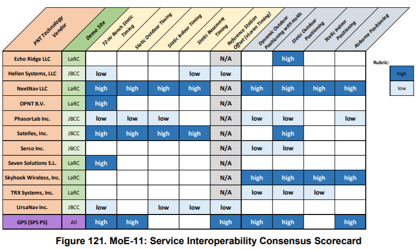 Figure 121.MoE-11 (Interoperability)